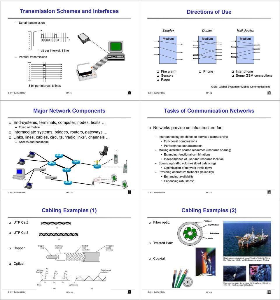Communication Networks End-systems, terminals, computer, nodes, hosts Fixed or mobile Intermediate systems, bridges, routers, gateways Links, lines, cables, circuits, radio links, channels Access and