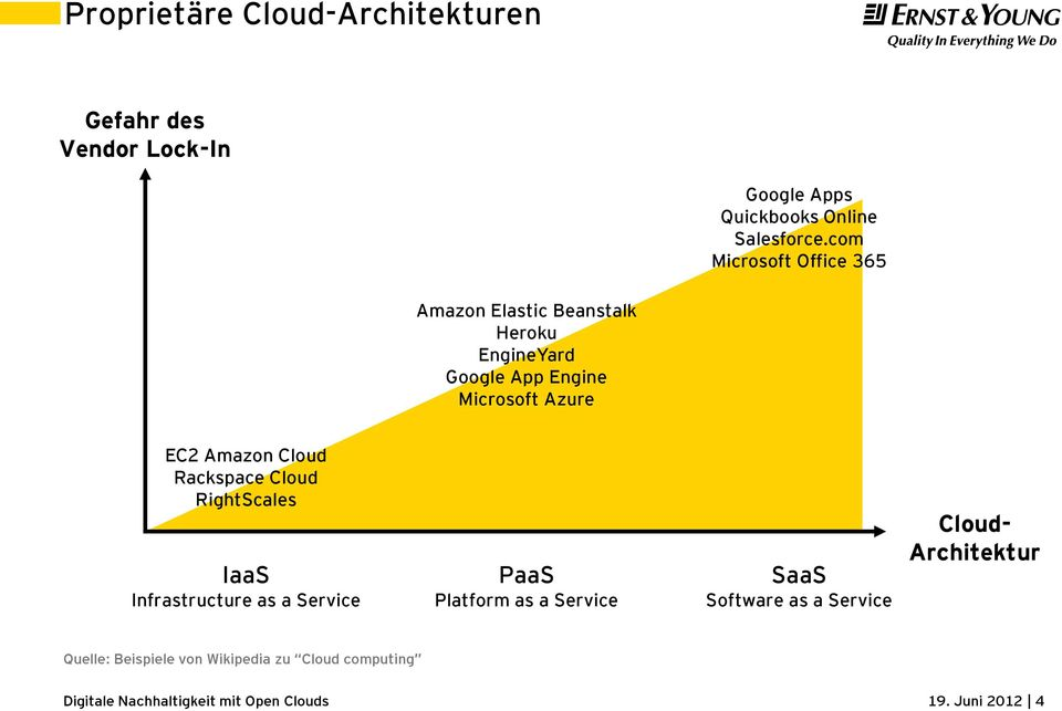 EC2 Amazon Cloud Rackspace Cloud RightScales IaaS Infrastructure as a Service PaaS Platform as a Service