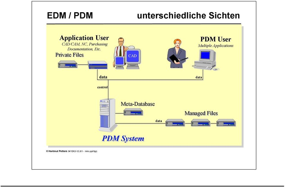 Private Files CAD PDM User Multiple Applications data data