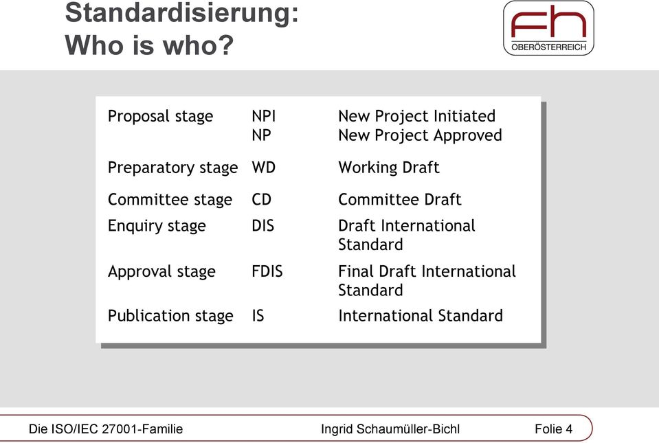 stage WD Working Draft Committee stage CD Committee Draft Enquiry stage D