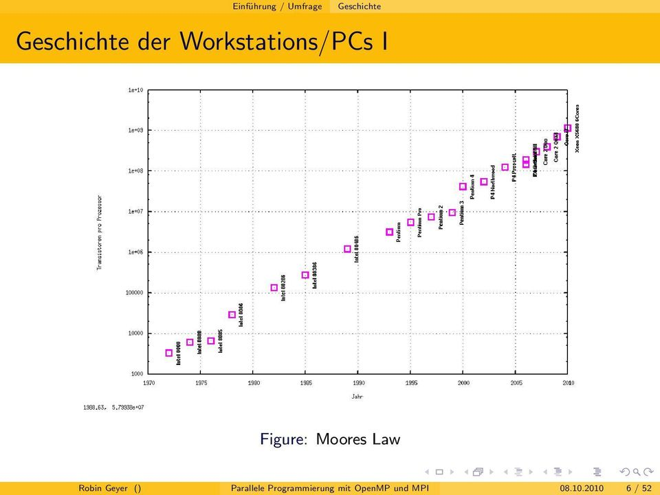 Figure: Moores Law Robin Geyer ()