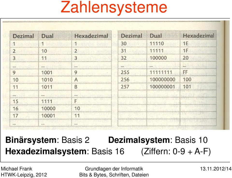 10 Hexadezimalsystem: Basis 16