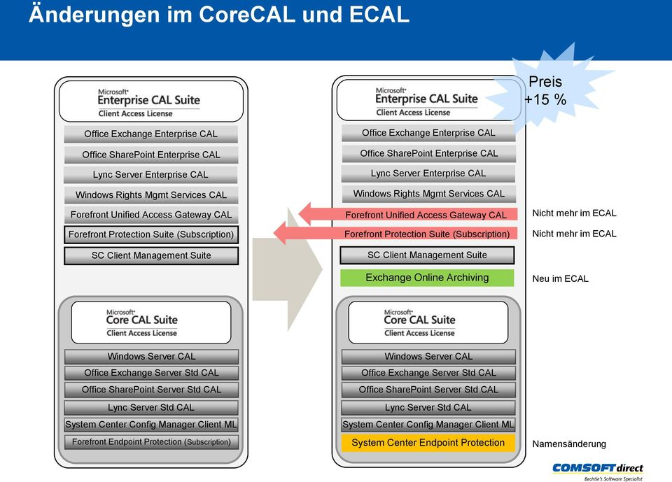 Forefront Unified Access Gateway CAL Forefront Protection Suite (Subscription) SC Client Management Suite Exchange Online Archiving Nicht mehr im ECAL Nicht mehr im ECAL Neu im ECAL Windows Server