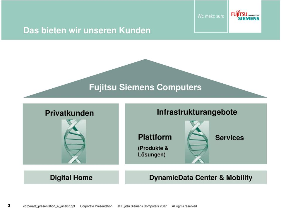 Home DynamicData Center & Mobility 3 corporate_presentation_e_june07.