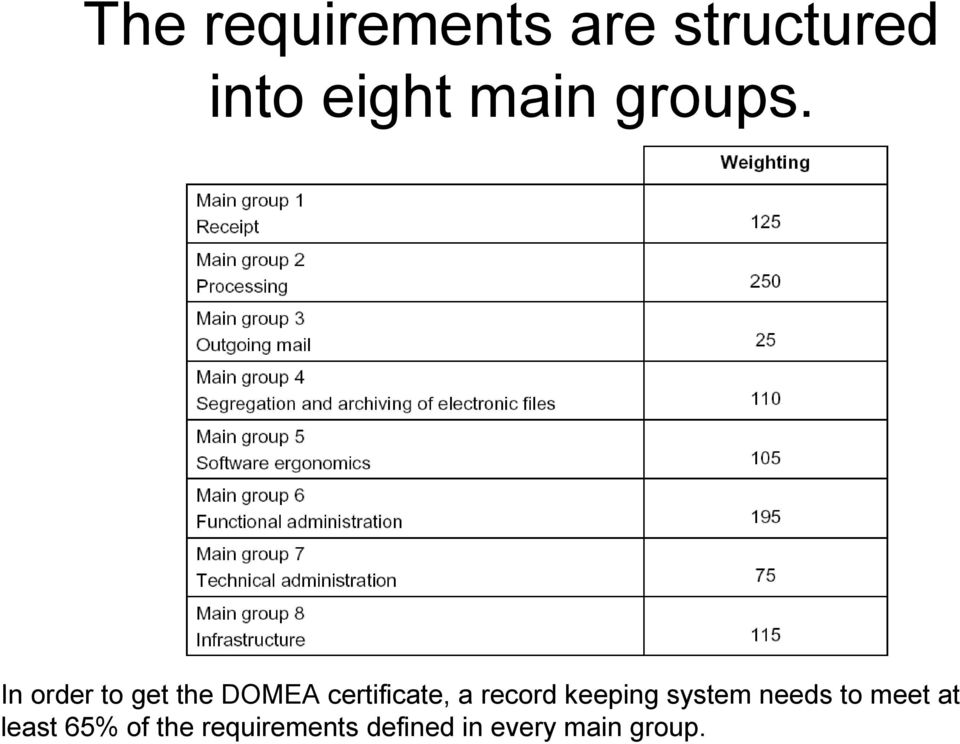 In order to get the DOMEA certificate, a record