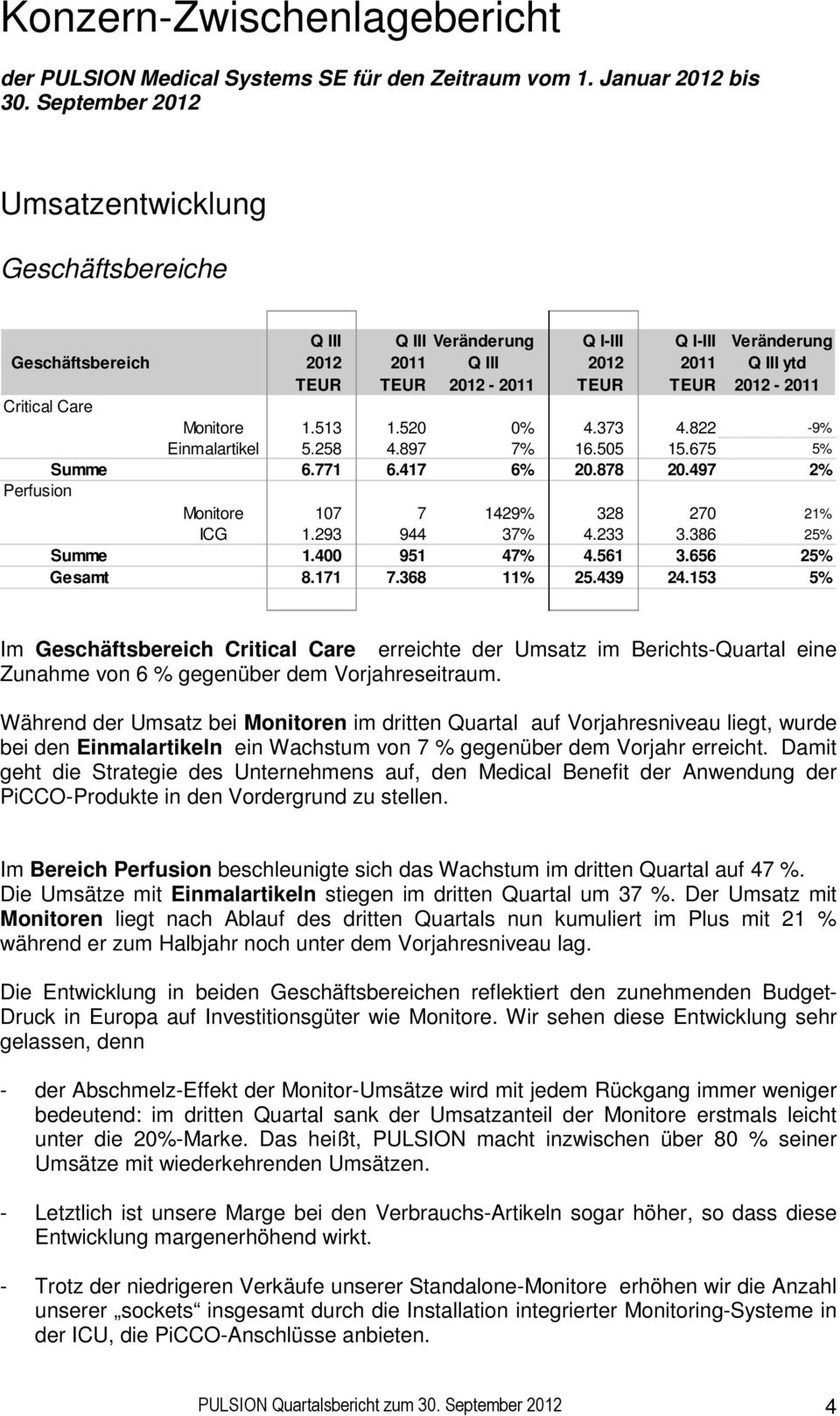 Critical Care Monitore 1.513 1.520 0% 4.373 4.822-9% Einmalartikel 5.258 4.897 7% 16.505 15.675 5% Summe 6.771 6.417 6% 20.878 20.497 2% Perfusion Monitore 107 7 1429% 328 270 21% ICG 1.293 944 37% 4.