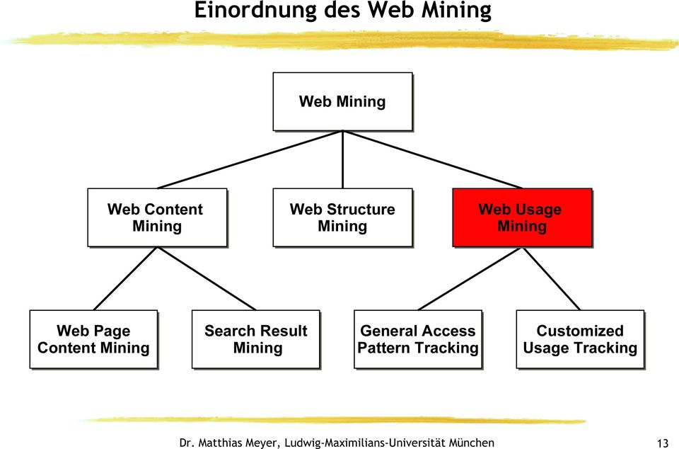 Page Content Mining Search Result Mining General
