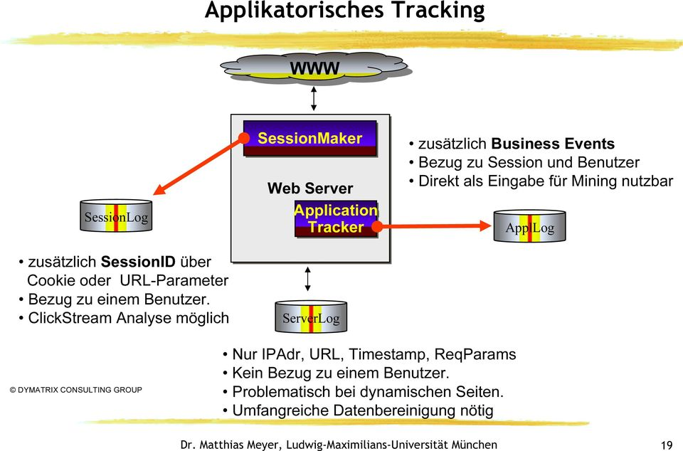 ClickStream Analyse möglich SessionMaker Web Server Application Tracker ServerLog zusätzlich Business Events Bezug zu