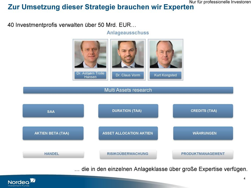 Claus Vorm Kurt Kongsted Multi Assets research SAA DURATION (TAA) CREDITS (TAA) AKTIEN BETA