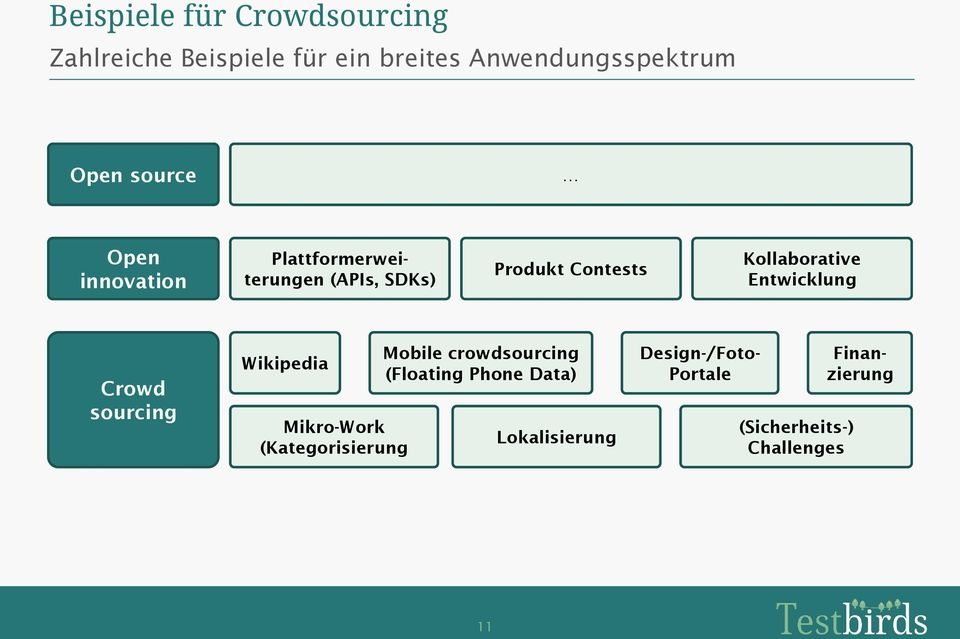 Entwicklung Crowd sourcing Wikipedia Mikro-Work (Kategorisierung Mobile crowdsourcing