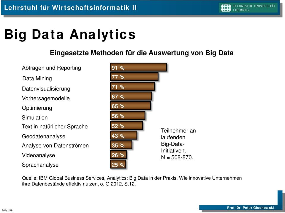 Sprachanalyse 91 % 77 % 71 % 67 % 65 % 56 % 52 % 43 % 35 % 26 % 25 % Teilnehmer an laufenden Big-Data- Initiativen. N = 508-870.