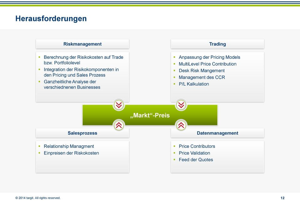 verschiednenen Businesses Anpassung der Pricing Models MultiLevel Price Contribution Desk Risk Mangement Management des