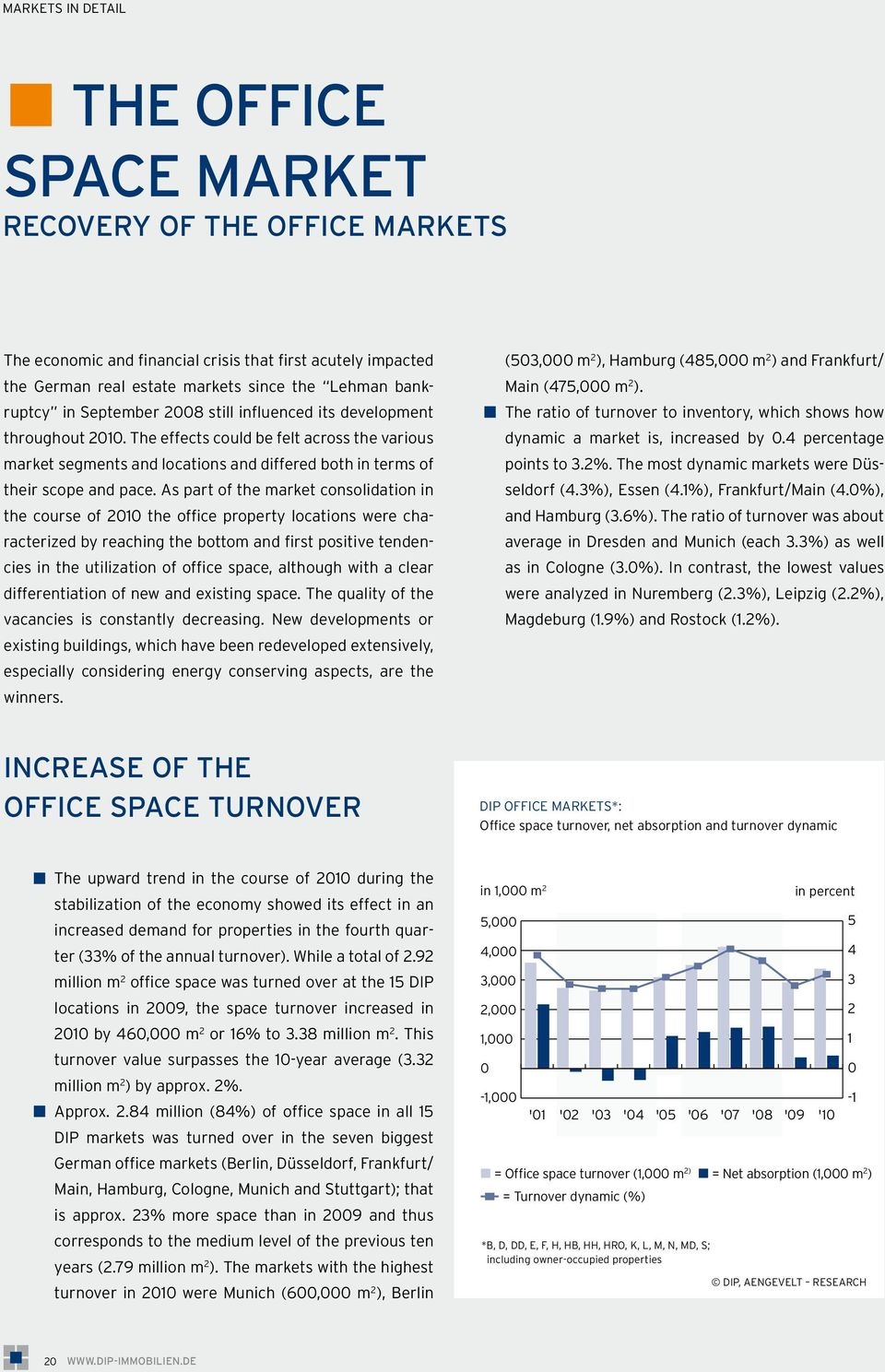 As part of the market consolidation in the course of 2010 the office property locations were characterized by reaching the bottom and first positive tendencies in the utilization of office space,