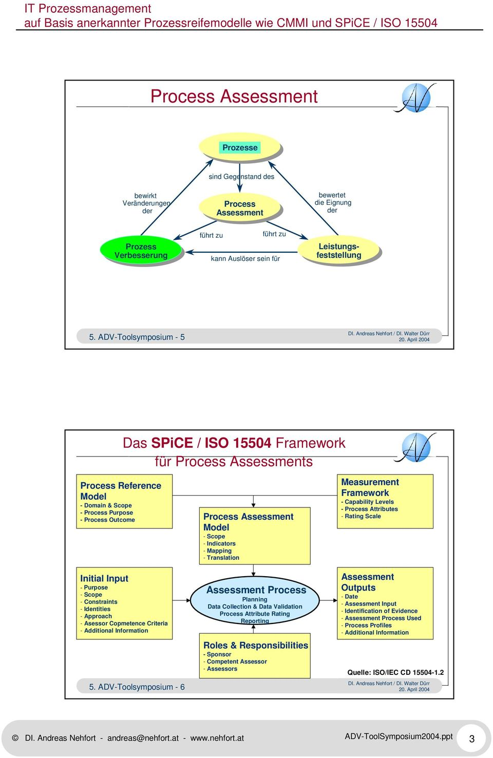 ADV-Toolsymposium - 5 Das SPiCE / ISO 15504 Framework für Process Assessments Process Reference Model - Domain & Scope - Process Purpose - Process Outcome Initial Input - Purpose - Scope -