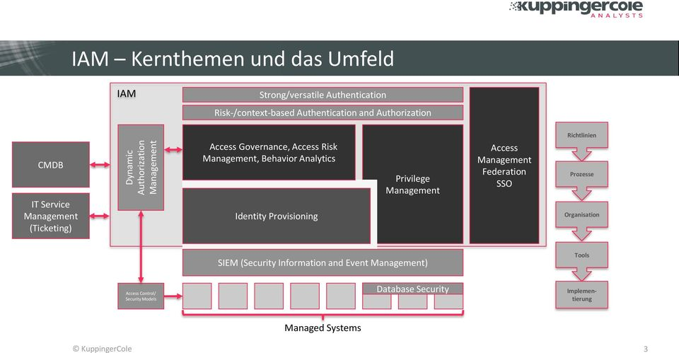 Analytics Identity Provisioning Privilege Management Access Management Federation SSO Richtlinien Prozesse Organisation SIEM