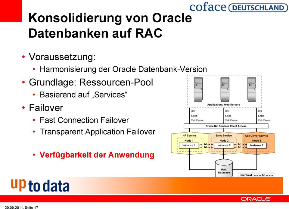 Ressourcen-Pool Basierend auf Services Failover Fast Connection