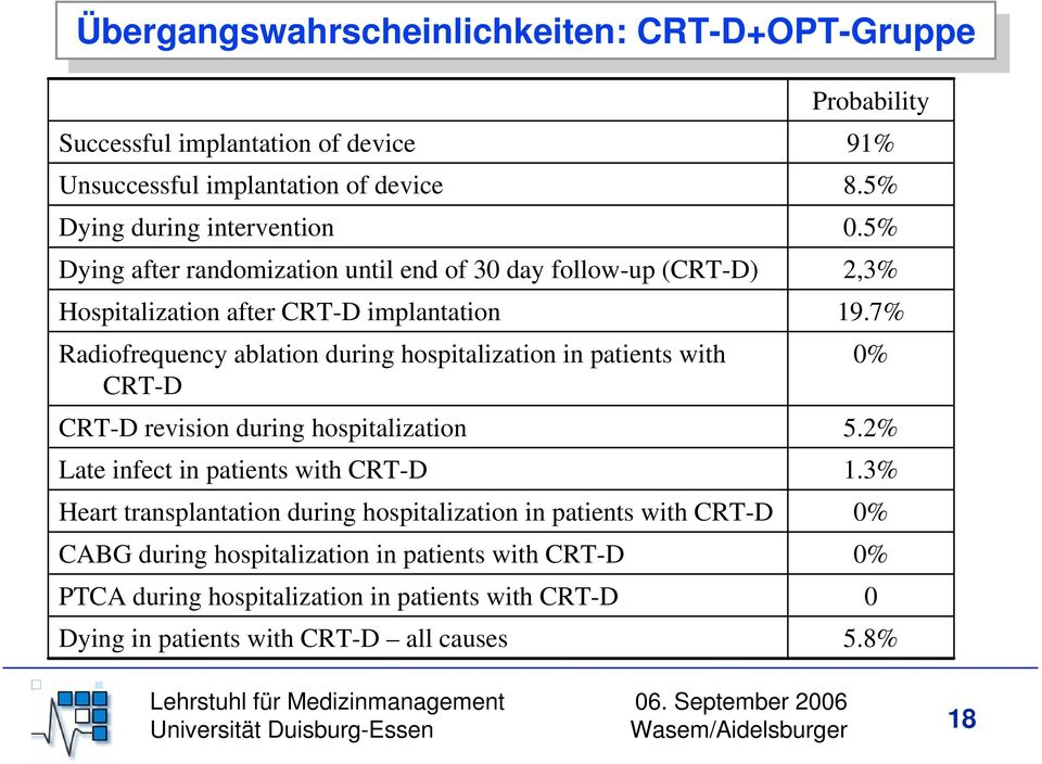 hospitalization Late infect in patients with CRT-D Heart transplantation during hospitalization in patients with CRT-D CABG during hospitalization in patients with CRT-D PTCA