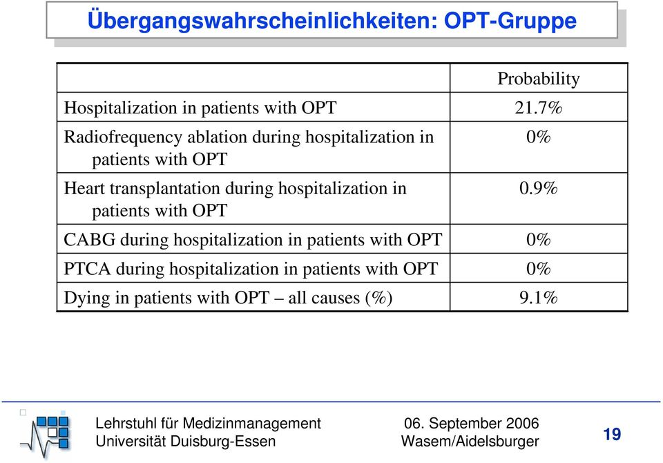with OPT CABG during hospitalization in patients with OPT PTCA during hospitalization in patients with OPT Dying