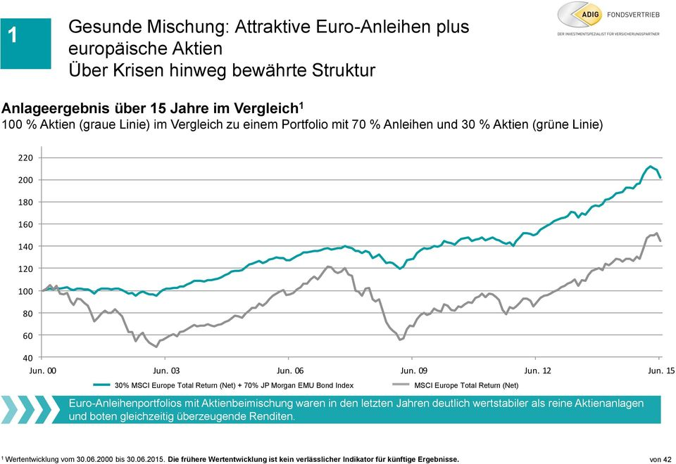15 30% MSCI Europe Total Return (Net) + 70% JP Morgan EMU Bond Index MSCI Europe Total Return (Net) Euro-Anleihenportfolios mit Aktienbeimischung waren in den letzten Jahren deutlich