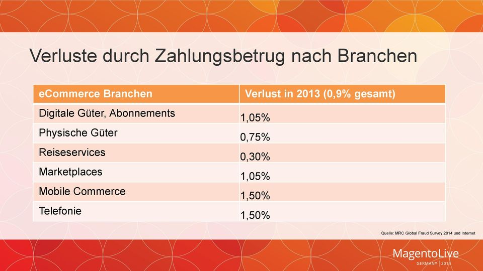 Marketplaces Mobile Commerce Telefonie Verlust in 2013 (0,9% gesamt)