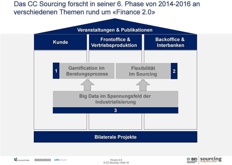 Kunde Frontoffice & Vertriebsproduktion Backoffice & Interbanken Gamification im