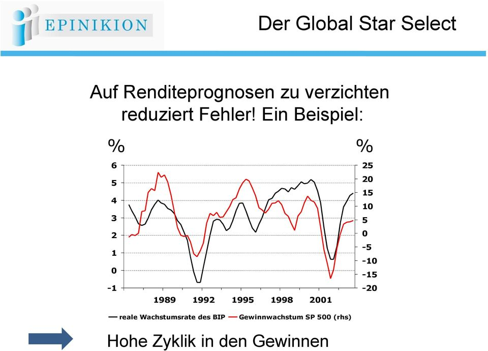 Global Star Select % % 25 20 15 10 5 0-5 -10-15 -20 reale