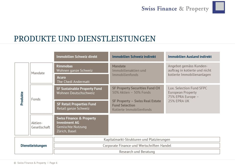 Properties Fund Retail ganze Schweiz SF Property Securities Fund CH 50% Aktien 50% Fonds SF Property Swiss Real Estate Fund Selection Kotierte Immobilienfonds Lux.