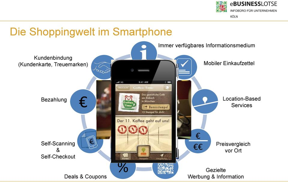Mobiler Einkaufzettel Bezahlung Location-Based Services