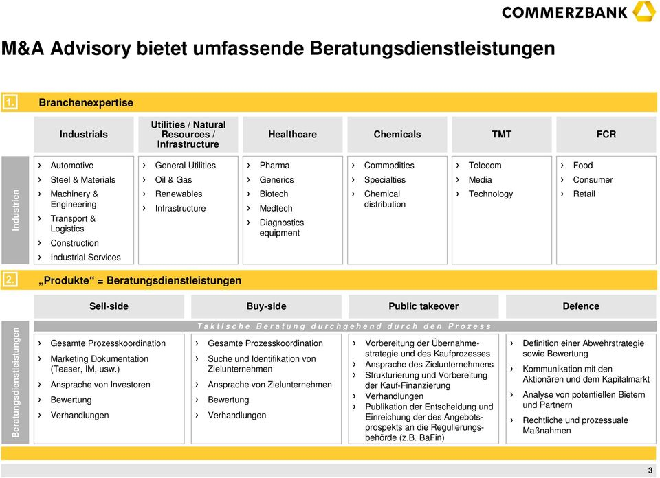 Medtech Diagnostics equipment Chemical distribution Technology Retail Industrial Services Produkte = Beratungsdienstleistungen Sell-side Buy-side Public takeover Defence Beratungsdienstleistungen