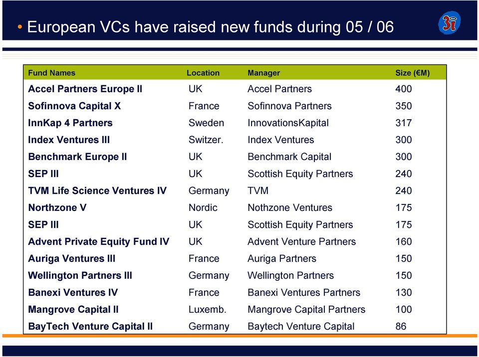 Index Ventures 300 Benchmark Europe II UK Benchmark Capital 300 SEP III UK Scottish Equity Partners 240 TVM Life Science Ventures IV Germany TVM 240 Northzone V Nordic Nothzone Ventures 175 SEP III