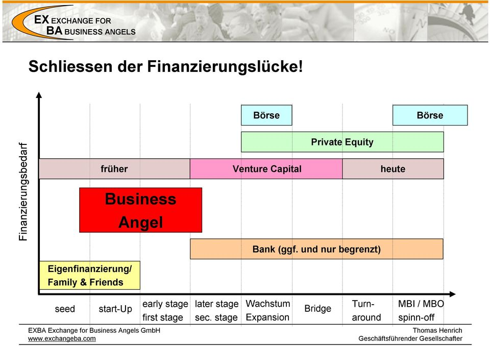 und nur begrenzt) Eigenfinanzierung/ Family & Friends seed start-up early stage first stage later stage sec.
