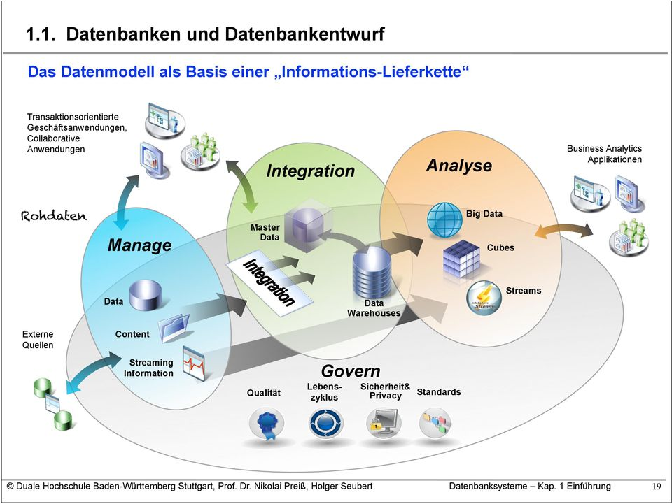 Business Analytics Applikationen Rohdaten Manage Master Data Big Data Cubes Data Data Warehouses