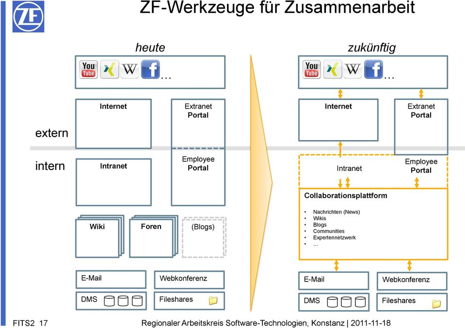 Collaborationsplattform Wiki Foren (Blogs) Nachrichten (News) Wikis Blogs Communities