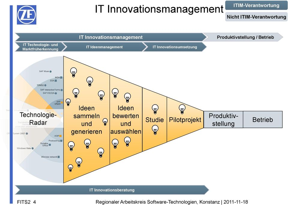IT Ideenmanagement IT Innovationsumsetzung Technologie- Radar Ideen sammeln und