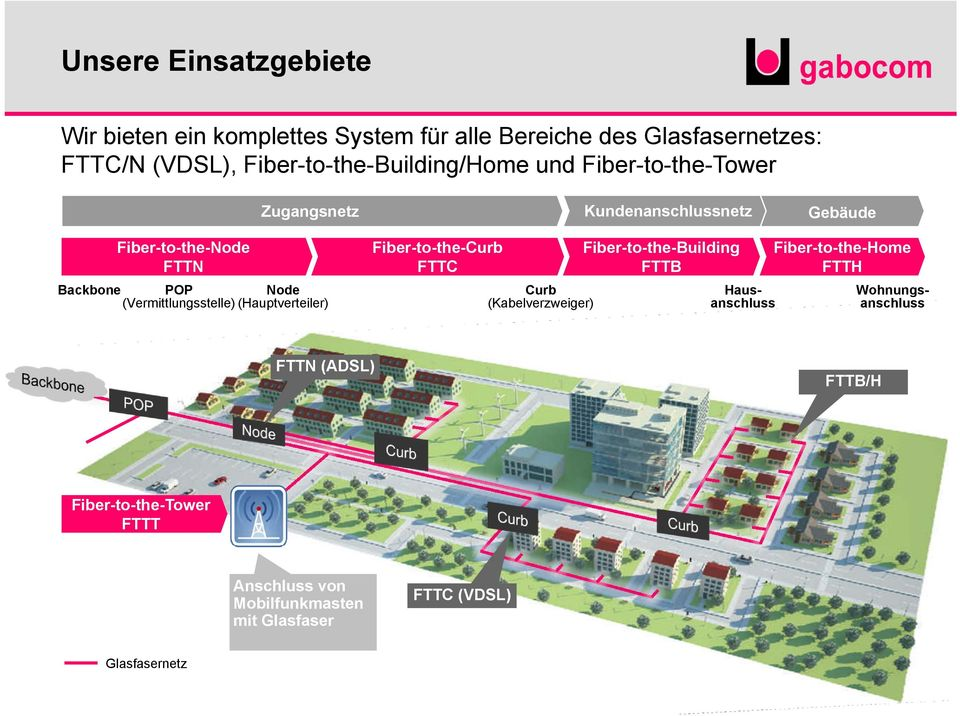 Fiber-to-the-Curb FTTC POP Node (Vermittlungsstelle) (Hauptverteiler) Fiber-to-the-Building FTTB Curb (Kabelverzweiger) FTTN