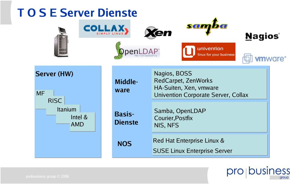 Univention Corporate Server, Collax BasisDienste Samba, OpenLDAP