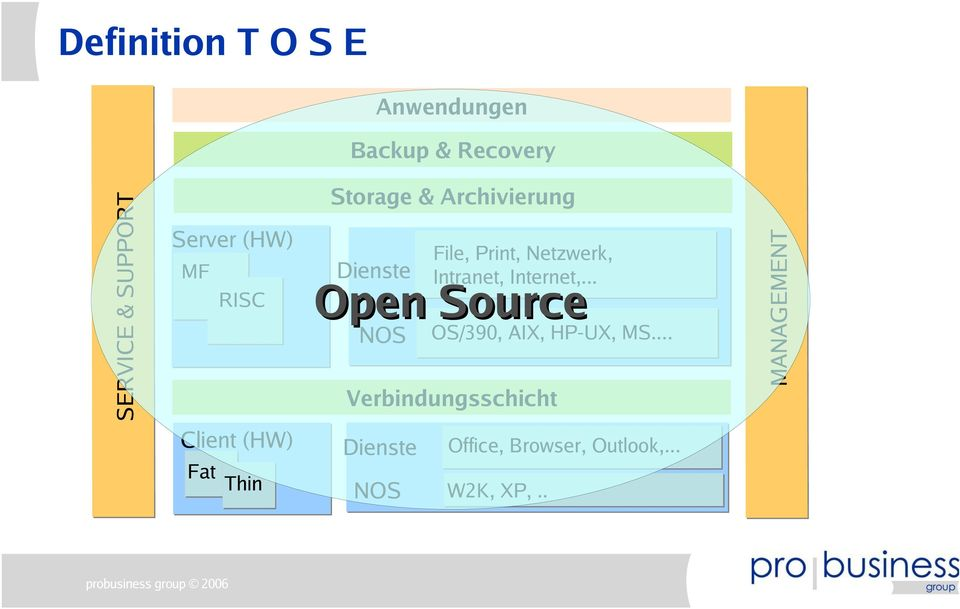 .. Open Source OS/390, AIX, HP-UX, MS.