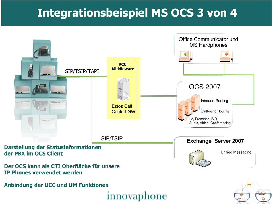 Conferencing, Darstellung der Statusinformationen der PBX im OCS Client SIP/TSIP Exchange Server 2007
