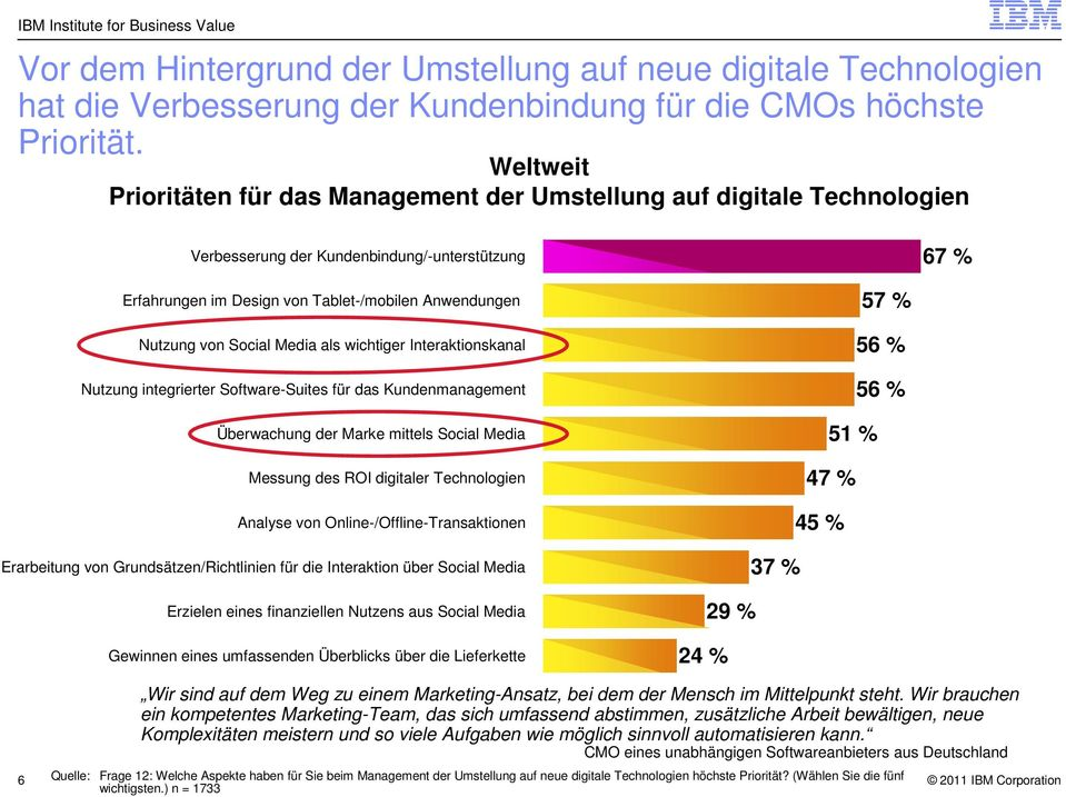 Social Media als wichtiger Interaktionskanal Nutzung integrierter Software-Suites für das Kundenmanagement Überwachung der Marke mittels Social Media Messung des ROI digitaler Technologien Analyse