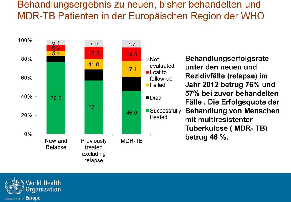 0 MDR-TB Not evaluated Lost to follow-up Failed Died Successfully treated Behandlungserfolgsrate unter den neuen und Rezidivfälle