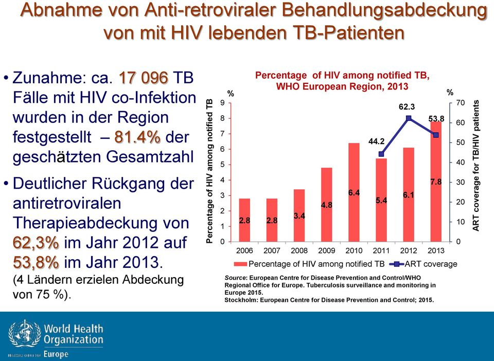 Percentage of HIV among notified TB % 9 8 7