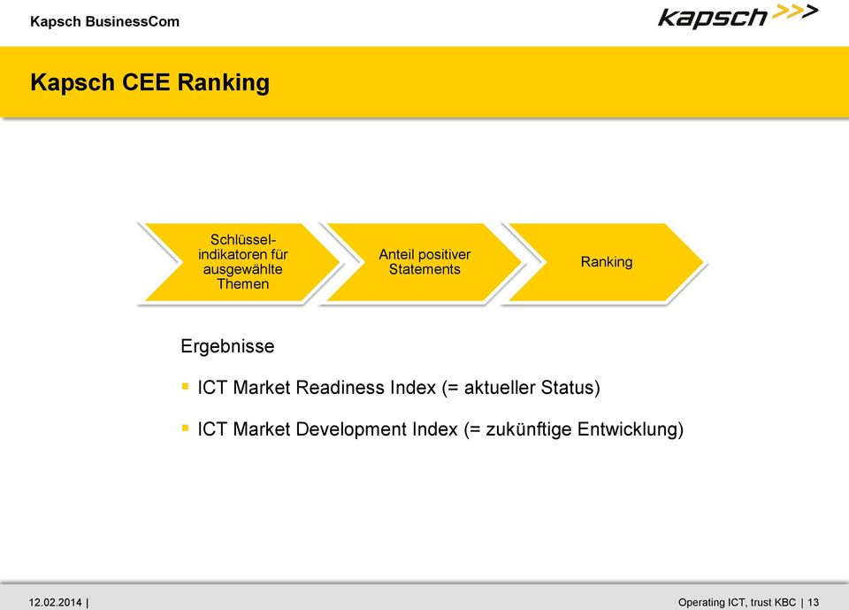 Market Readiness Index (= aktueller Status) ICT Market
