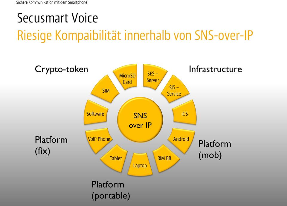 Service Infrastructure Software SNS over IP ios Platform
