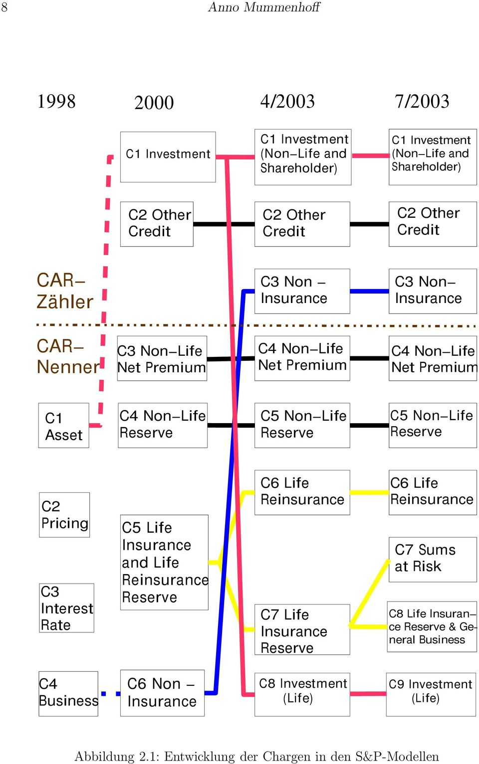 Reserve C5 Non Life Reserve C2 Pricing C3 Interest Rate C5 Life Insurance and Life Reinsurance Reserve C6 Life Reinsurance C7 Life Insurance Reserve C6 Life Reinsurance C7 Sums