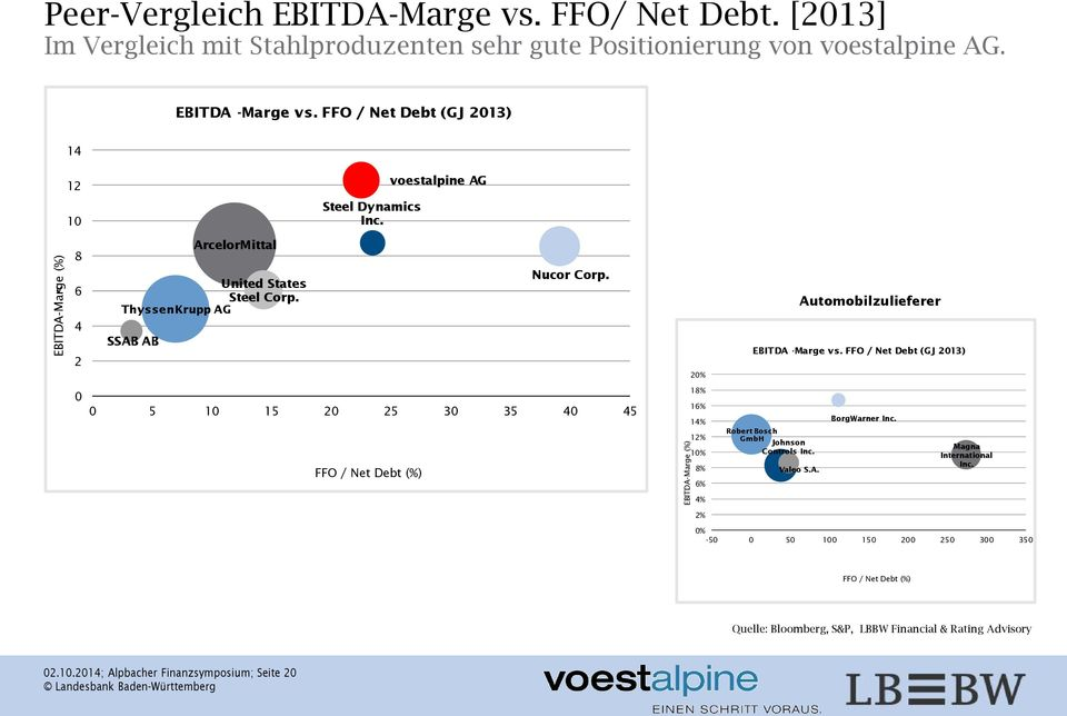 0 5 10 15 20 25 30 35 40 45 FFO / Net Debt (%) EBITDA-Marge (%) 20% 18% 16% 14% 12% 10% 8% 6% 4% 2% EBITDA -Marge vs. FFO / Net Debt (GJ 2013) Robert Bosch GmbH Johnson Controls Inc.