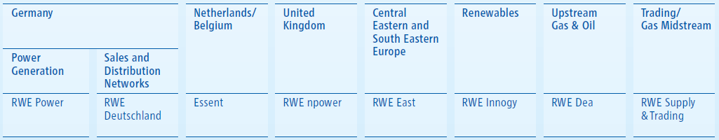 67 General Information about RWE Aktiengesellschaft RWE was founded on 25 April 1898 as Rheinisch-Westfälisches Elektrizitätswerk Aktiengesellschaft with its seat in Essen, Germany.