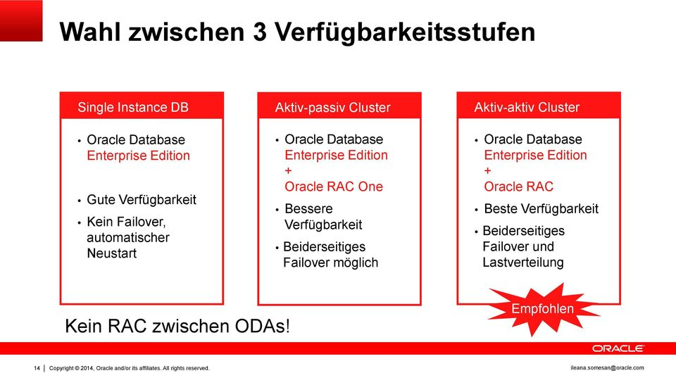 Beiderseitiges Failover möglich Aktiv-aktiv Cluster Oracle Database Enterprise Edition + Oracle RAC Beste Verfügbarkeit
