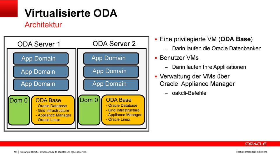 Infrastructure Oracle - Appliance Manager Manager Appliance Manage - Oracle Linux ODA Server 2 - Appliance Oracle Database Manager - Grid Infrastructure - Appliance Manager Oracle Database - Oracle