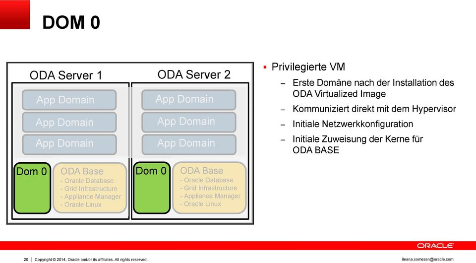 ODA BASE Dom 0 ODA Base Dom 0 - Oracle Database - Grid Infrastructure Appliance - Appliance Manager - Oracle Linux ODA Base - Appliance Oracle