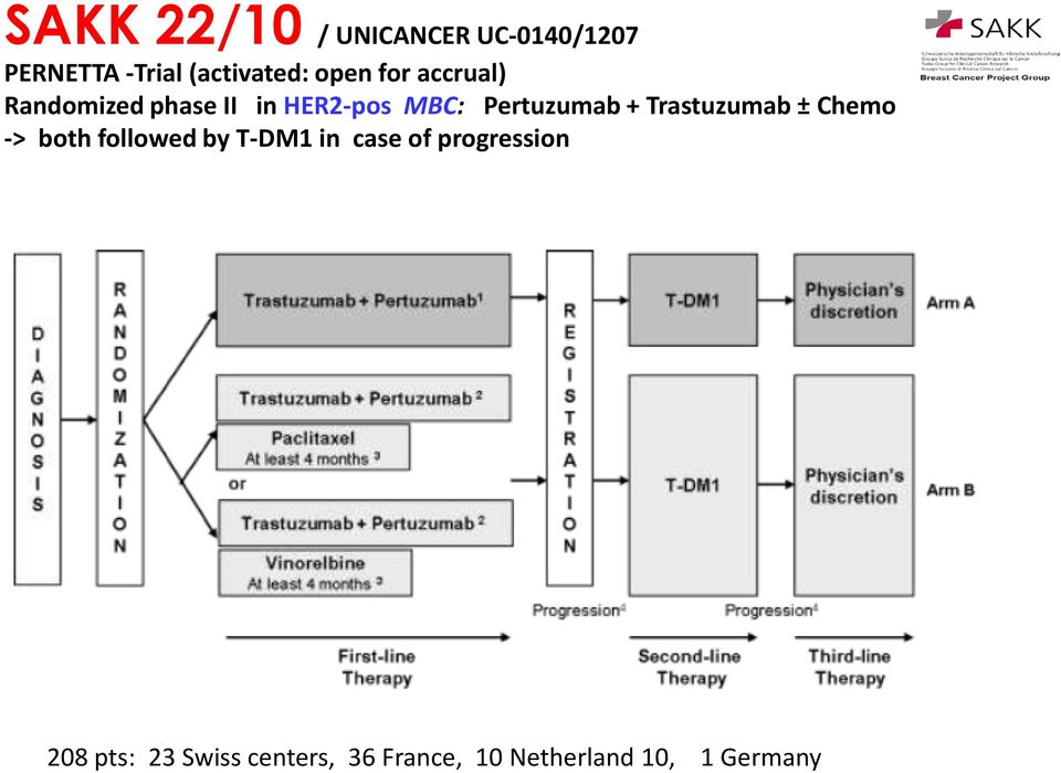 + Trastuzumab ± Chemo -> both followed by T-DM1 in case of